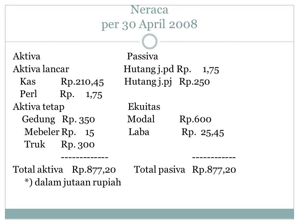 Neraca per 30 April 2008 Aktiva Passiva