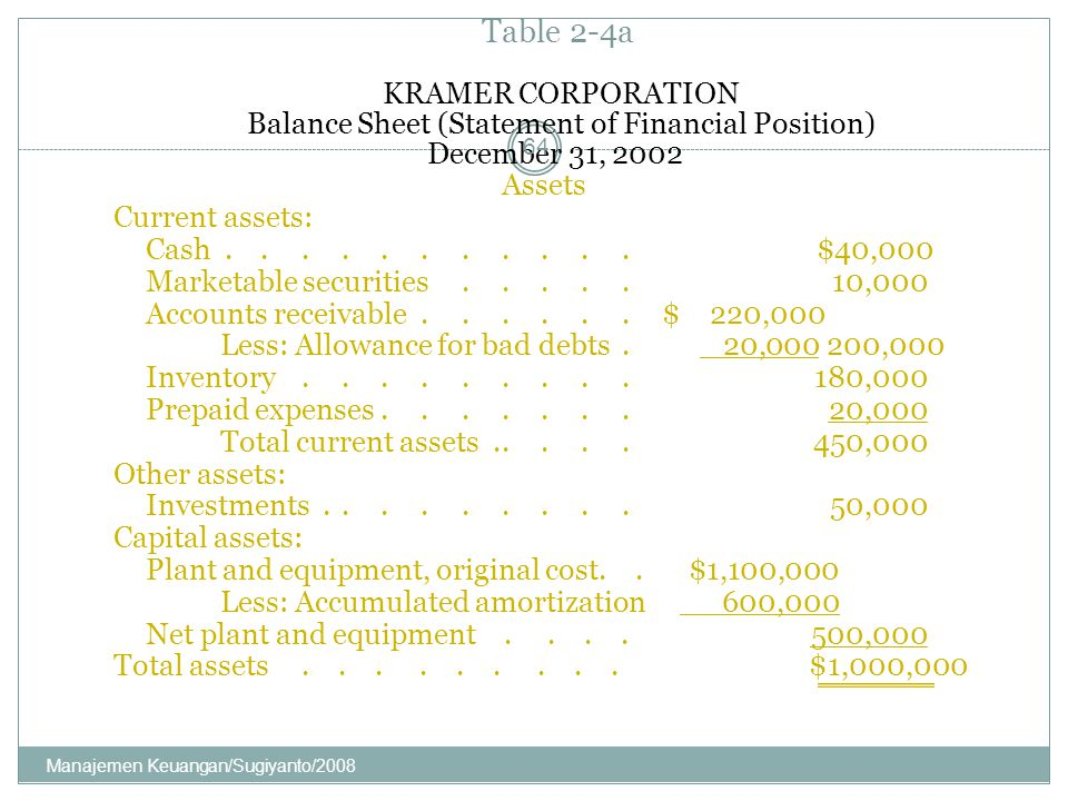 Balance Sheet (Statement of Financial Position)