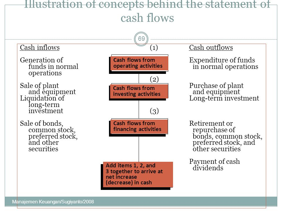 Illustration of concepts behind the statement of cash flows