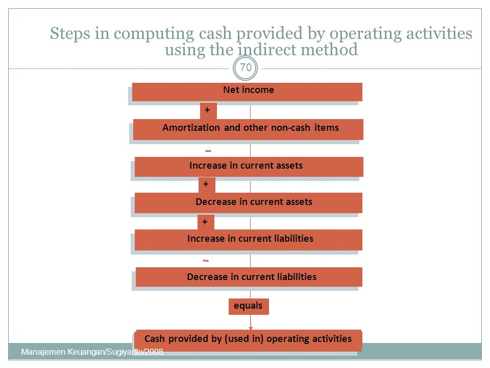 Steps in computing cash provided by operating activities using the indirect method
