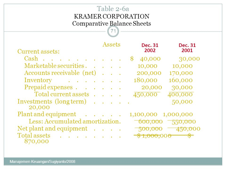 Comparative Balance Sheets