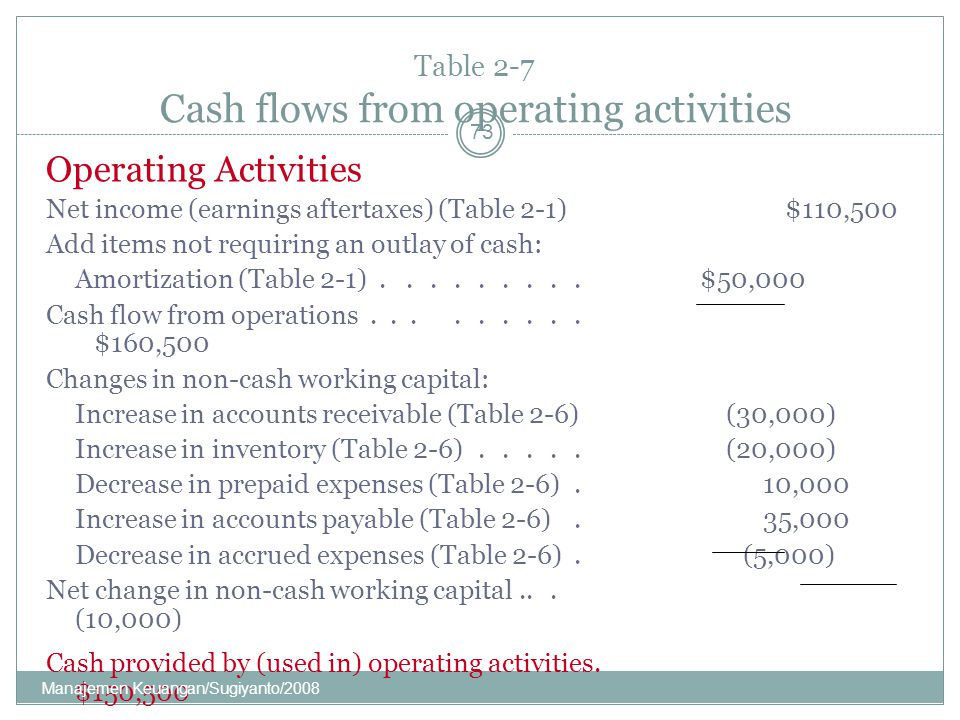 Table 2-7 Cash flows from operating activities