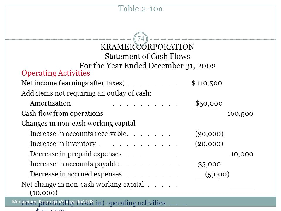 Table 2-10a KRAMER CORPORATION Statement of Cash Flows