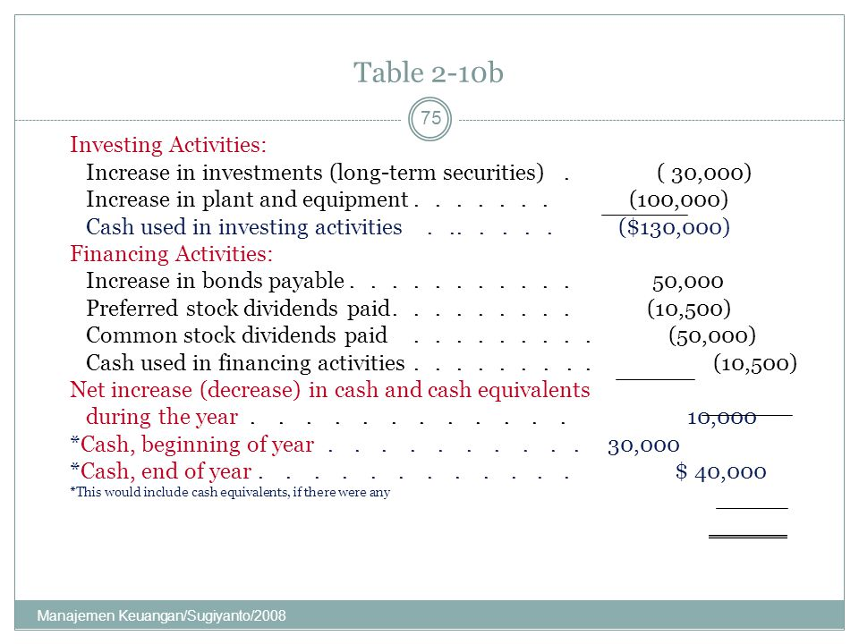 Table 2-10b Investing Activities: