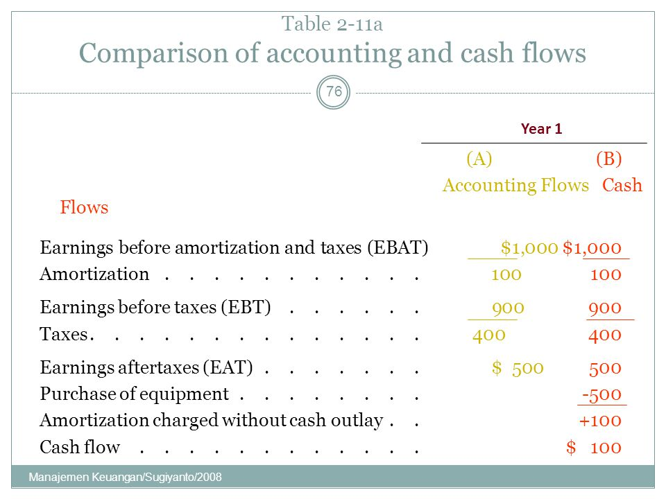 Table 2-11a Comparison of accounting and cash flows