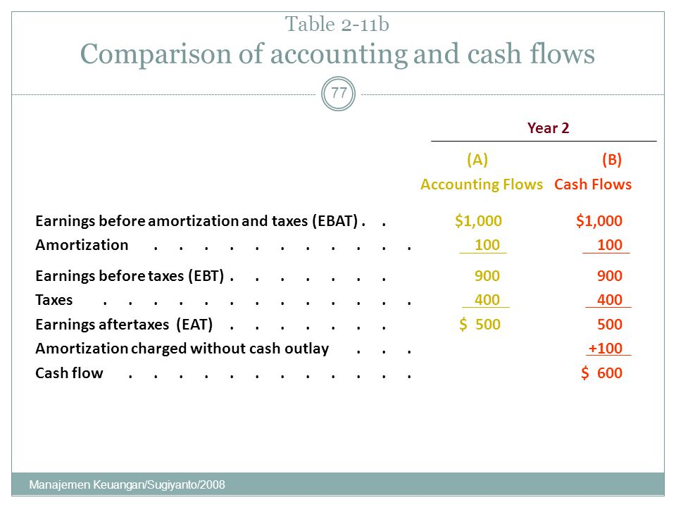 Table 2-11b Comparison of accounting and cash flows