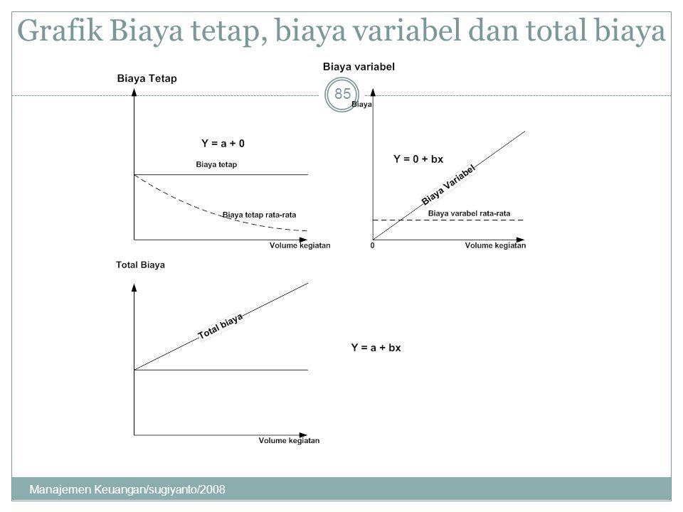 Grafik Biaya tetap, biaya variabel dan total biaya