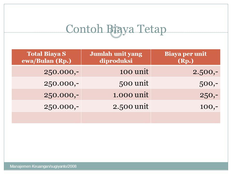 Total Biaya S ewa/Bulan (Rp.) Jumlah unit yang diproduksi