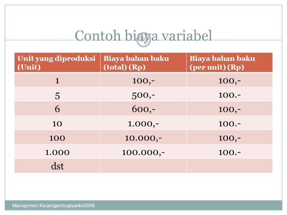 Contoh biaya variabel 1 100,- 5 500,- 100.- 6 600,- 10 1.000,- 100