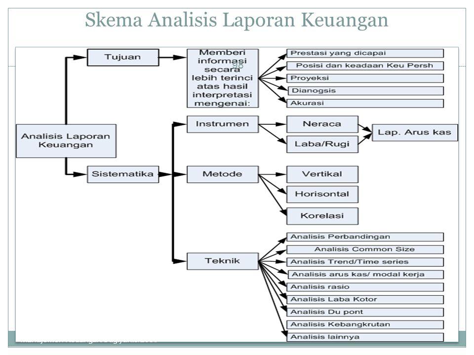 Skema Analisis Laporan Keuangan