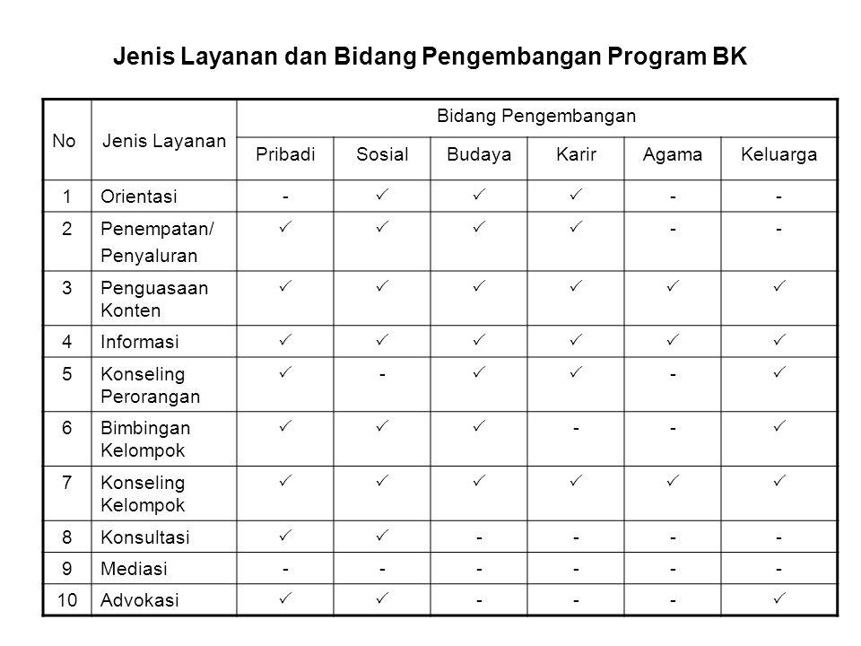 Jenis Layanan dan Bidang Pengembangan Program BK