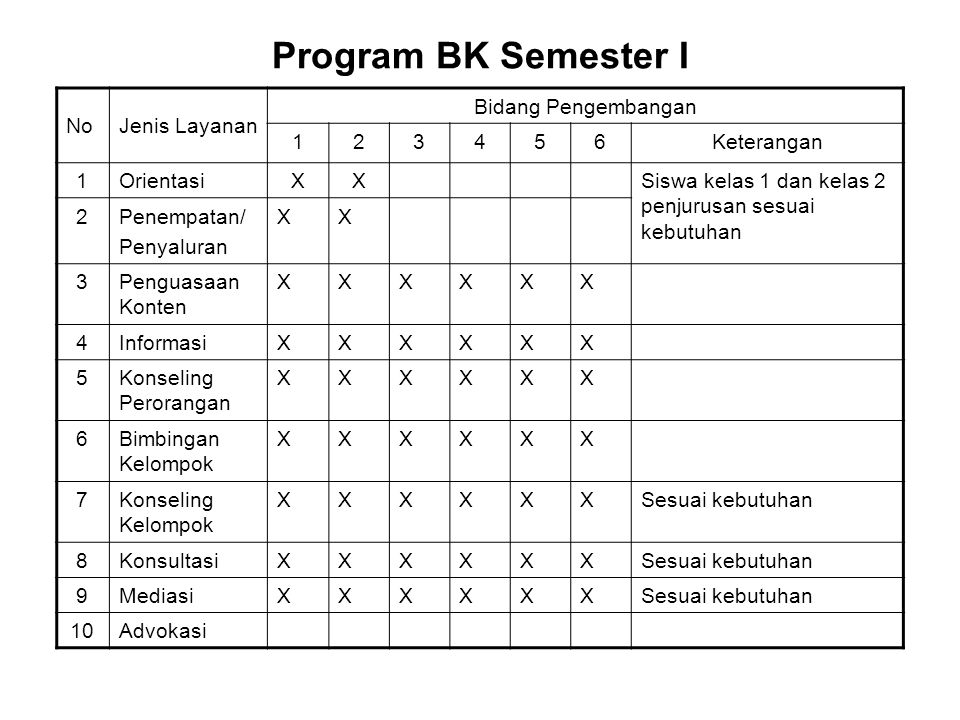 Program BK Semester I No Jenis Layanan Bidang Pengembangan 1 2 3 4 5 6