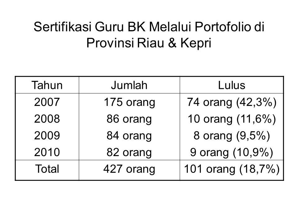 Sertifikasi Guru BK Melalui Portofolio di Provinsi Riau & Kepri