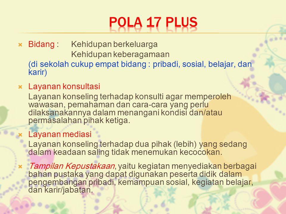 POLA 17 PLUS Bidang : Kehidupan berkeluarga Kehidupan keberagamaan
