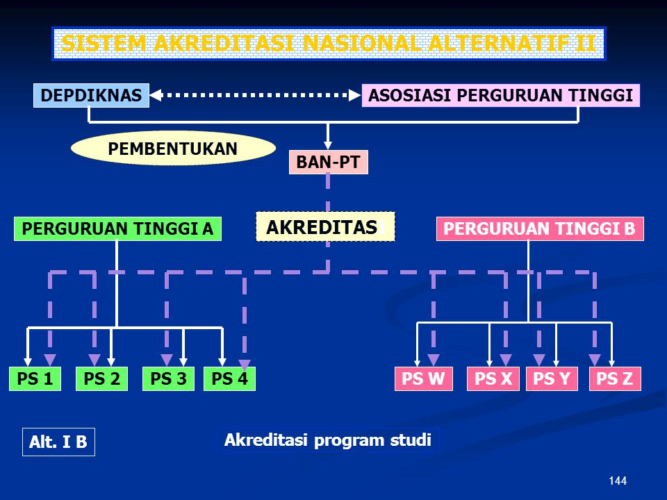 SISTEM AKREDITASI NASIONAL ALTERNATIF II