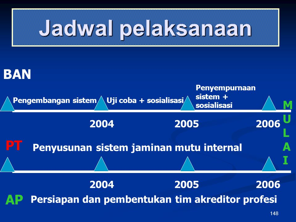 Jadwal pelaksanaan BAN PT AP M U L A I 2004 2005 2006