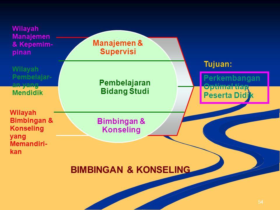Pembelajaran Bidang Studi