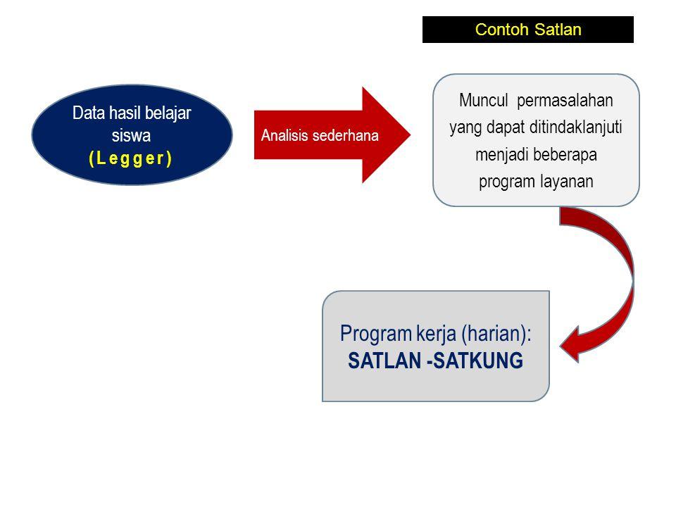 Program kerja (harian): SATLAN -SATKUNG