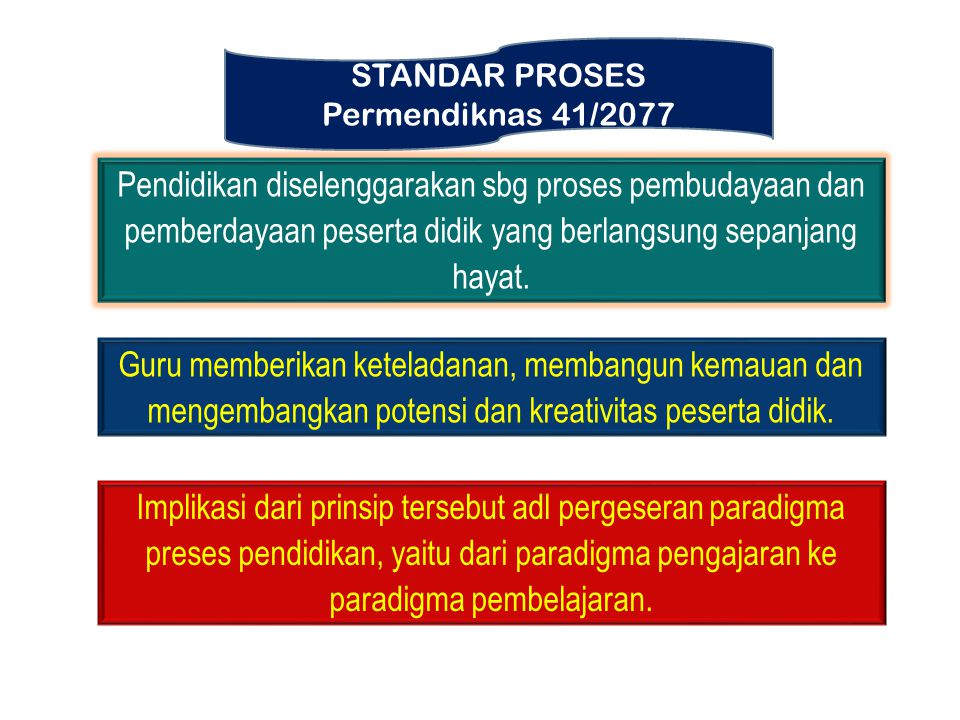 STANDAR PROSES Permendiknas 41/2077.