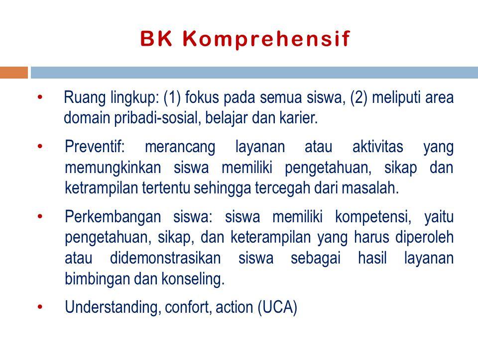 BK Komprehensif Ruang lingkup: (1) fokus pada semua siswa, (2) meliputi area domain pribadi-sosial, belajar dan karier.
