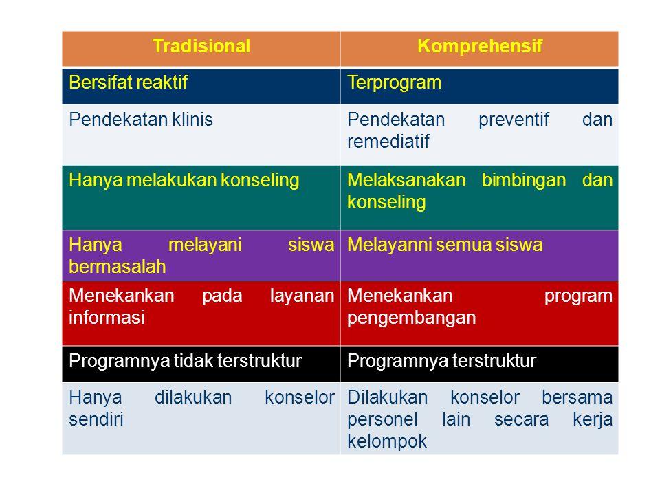 Tradisional Komprehensif. Bersifat reaktif. Terprogram. Pendekatan klinis. Pendekatan preventif dan remediatif.