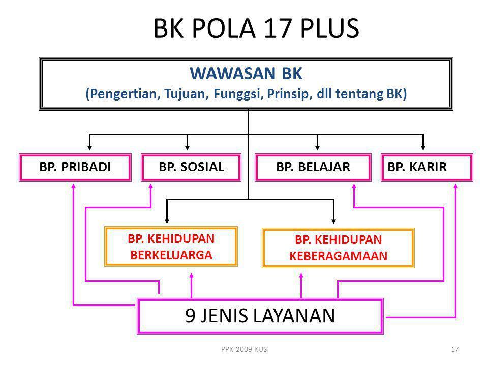 BK POLA 17 PLUS 9 JENIS LAYANAN WAWASAN BK