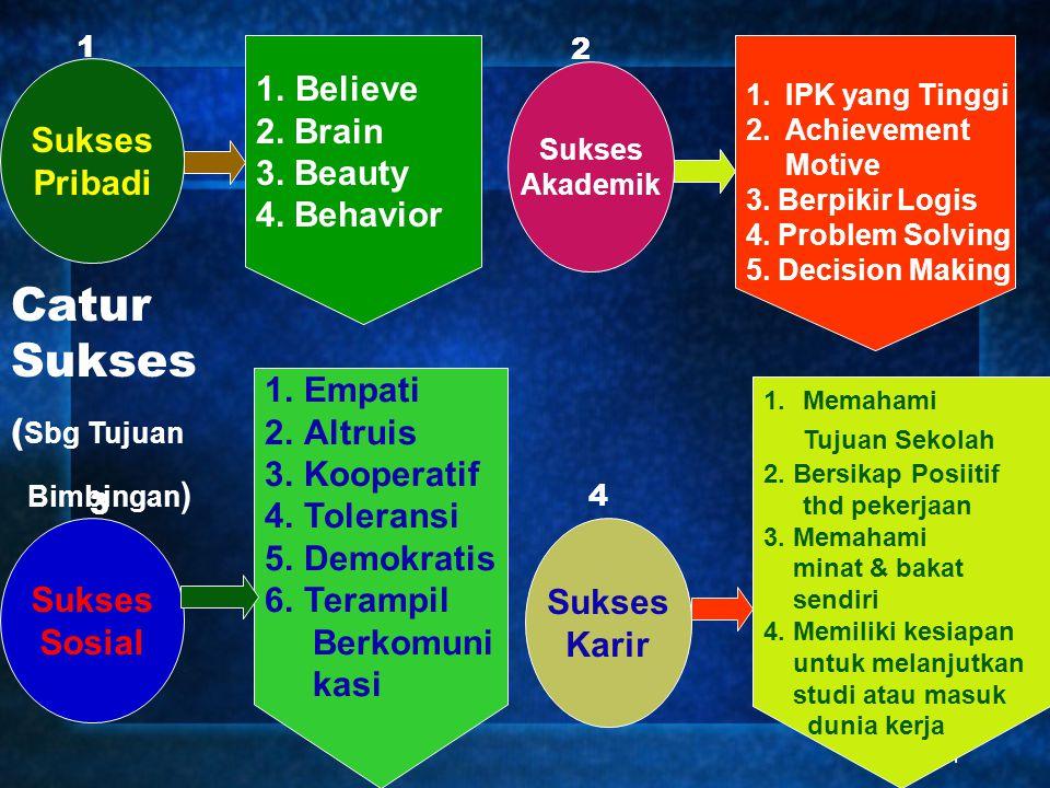 Catur Sukses Believe 2. Brain Sukses 3. Beauty Pribadi 4. Behavior