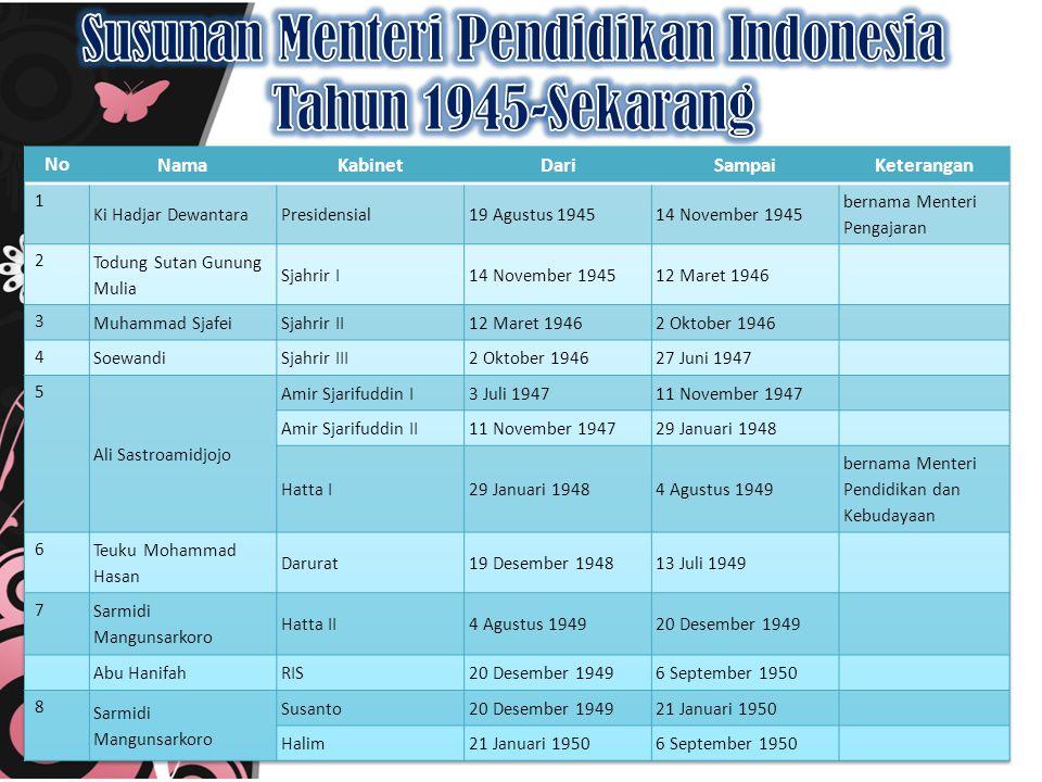 Susunan Menteri Pendidikan Indonesia Tahun 1945-Sekarang