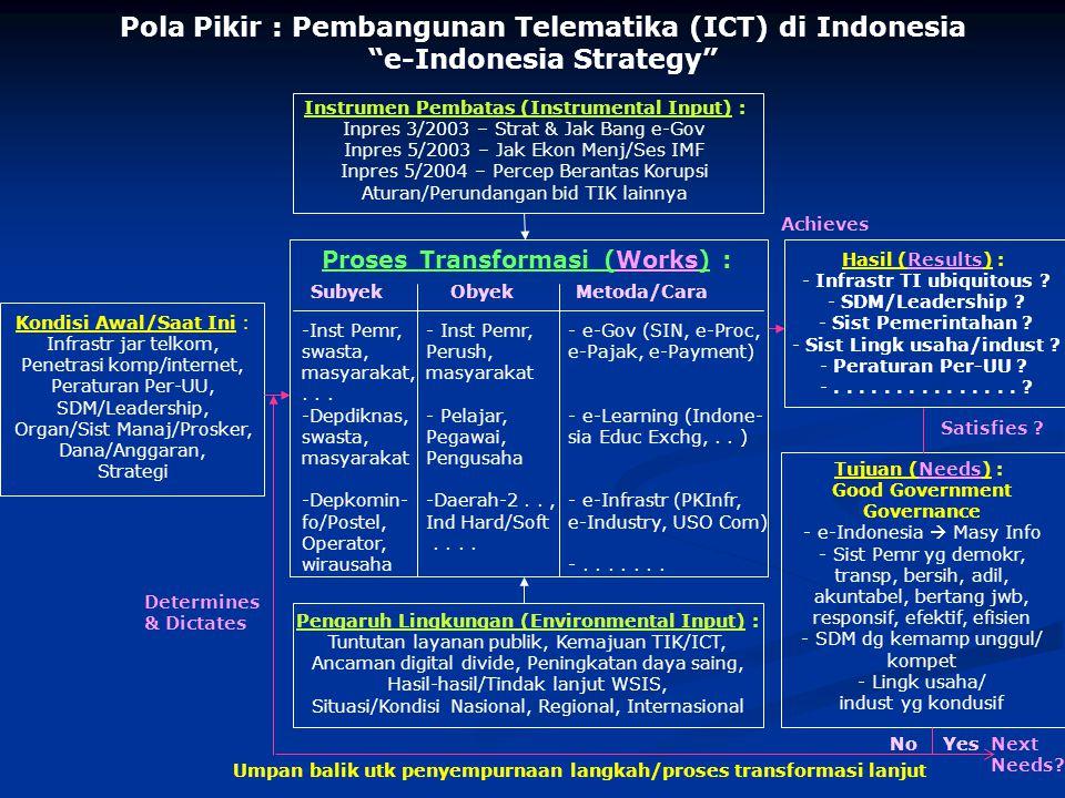 Pola Pikir : Pembangunan Telematika (ICT) di Indonesia