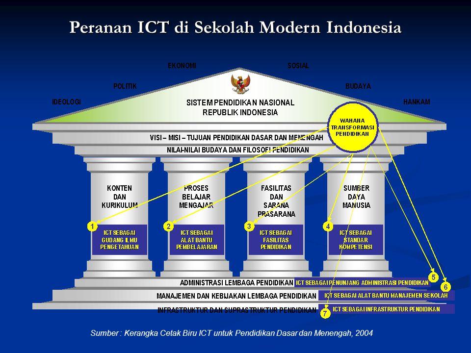 Peranan ICT di Sekolah Modern Indonesia