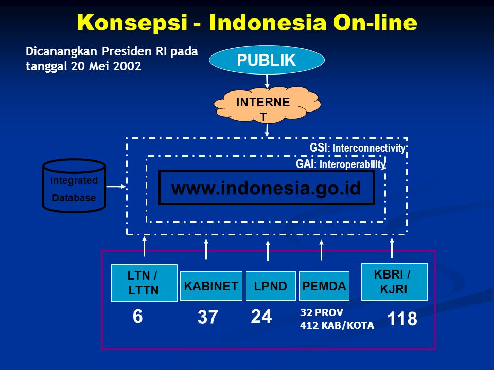 Konsepsi - Indonesia On-line