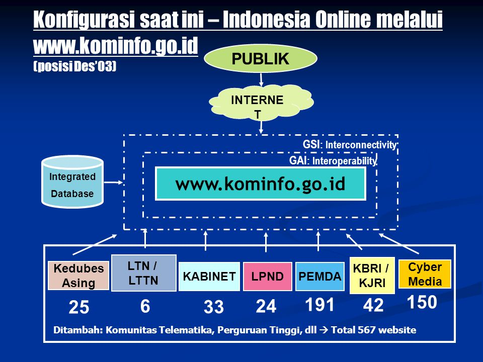 Konfigurasi saat ini – Indonesia Online melalui www.kominfo.go.id