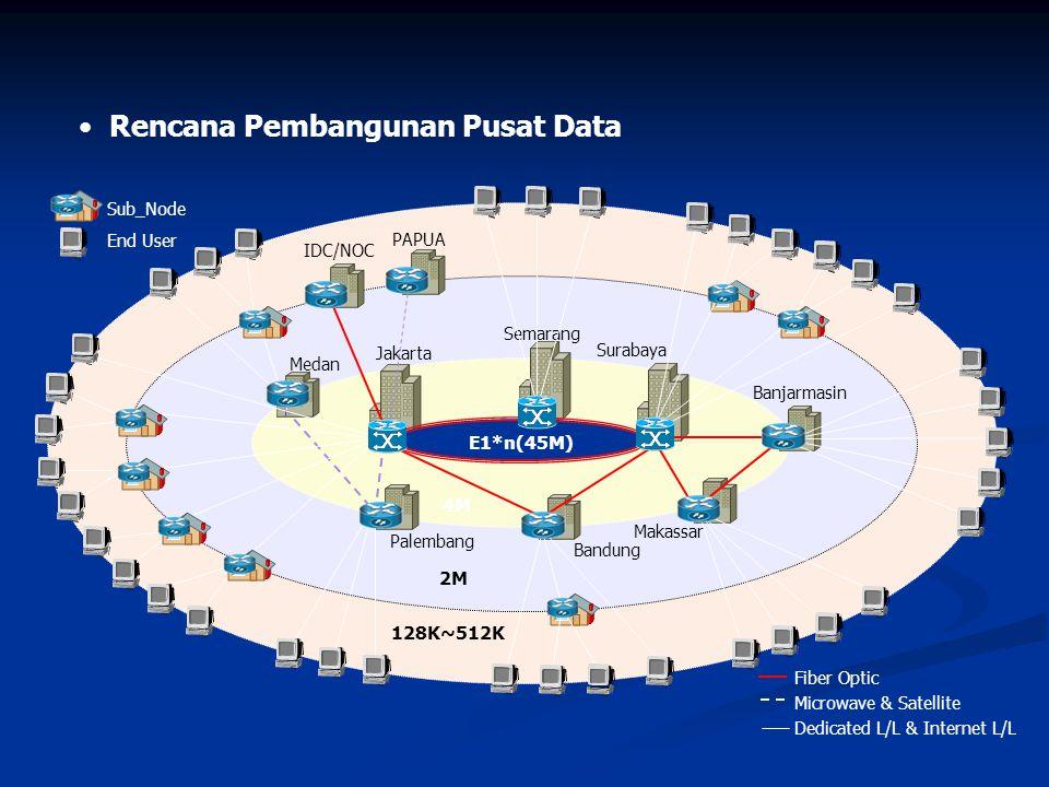 Rencana Pembangunan Pusat Data