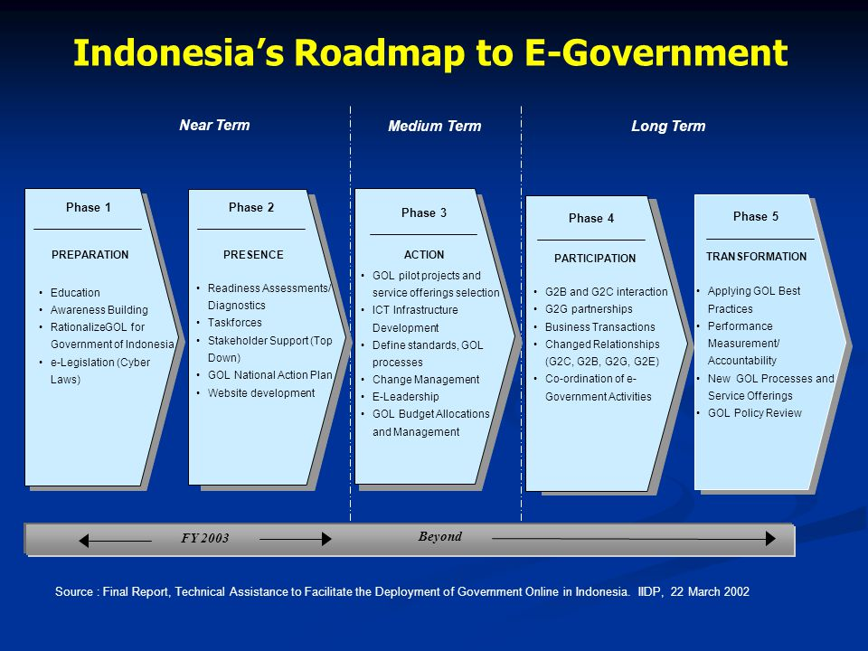 Indonesia's Roadmap to E-Government