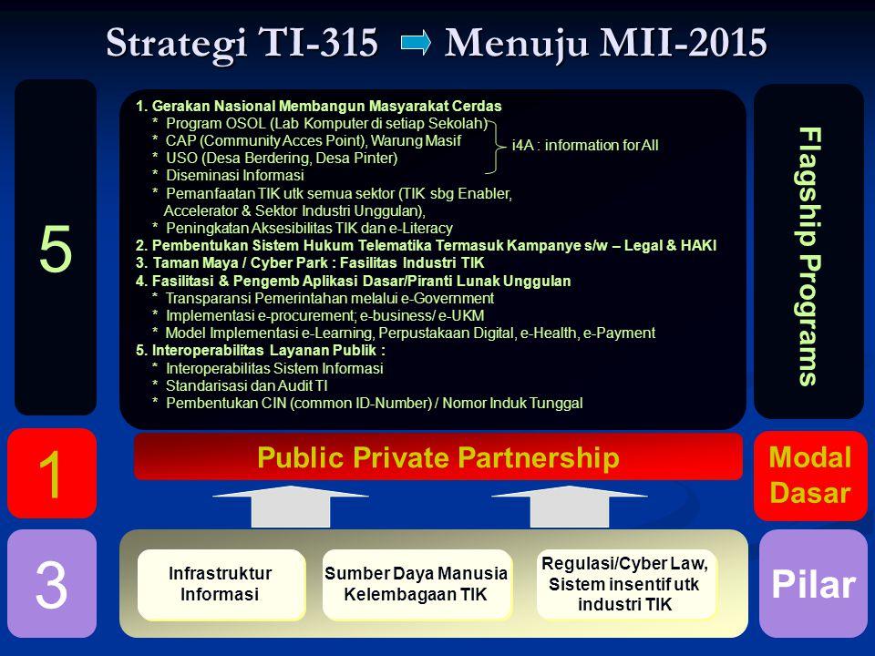 Strategi TI-315 Menuju MII-2015