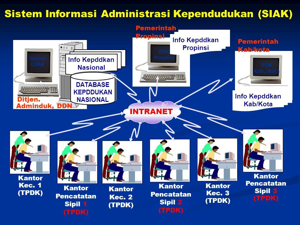 Sistem Informasi Administrasi Kependudukan (SIAK)