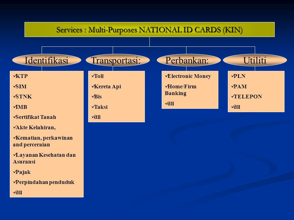 Services : Multi-Purposes NATIONAL ID CARDS (KIN)