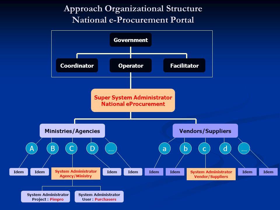 Approach Organizational Structure National e-Procurement Portal