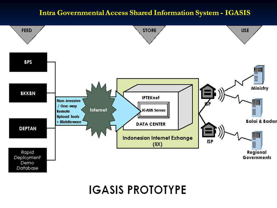 Intra Governmental Access Shared Information System - IGASIS