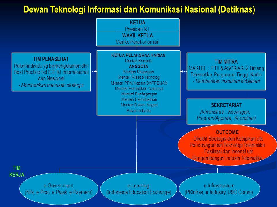 Dewan Teknologi Informasi dan Komunikasi Nasional (Detiknas)