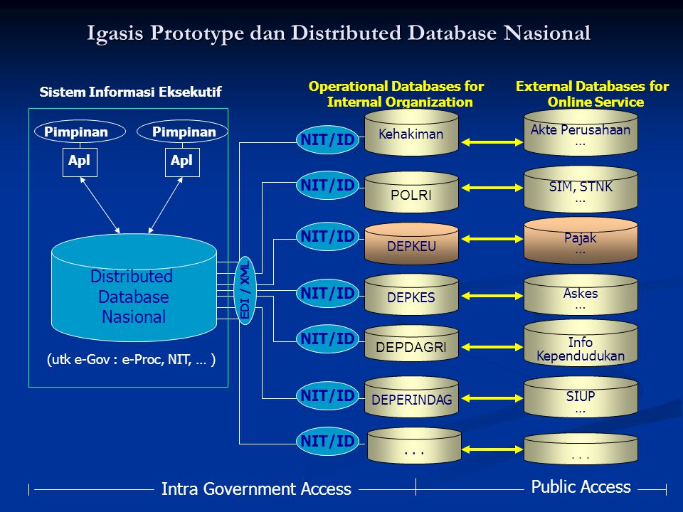 Igasis Prototype dan Distributed Database Nasional
