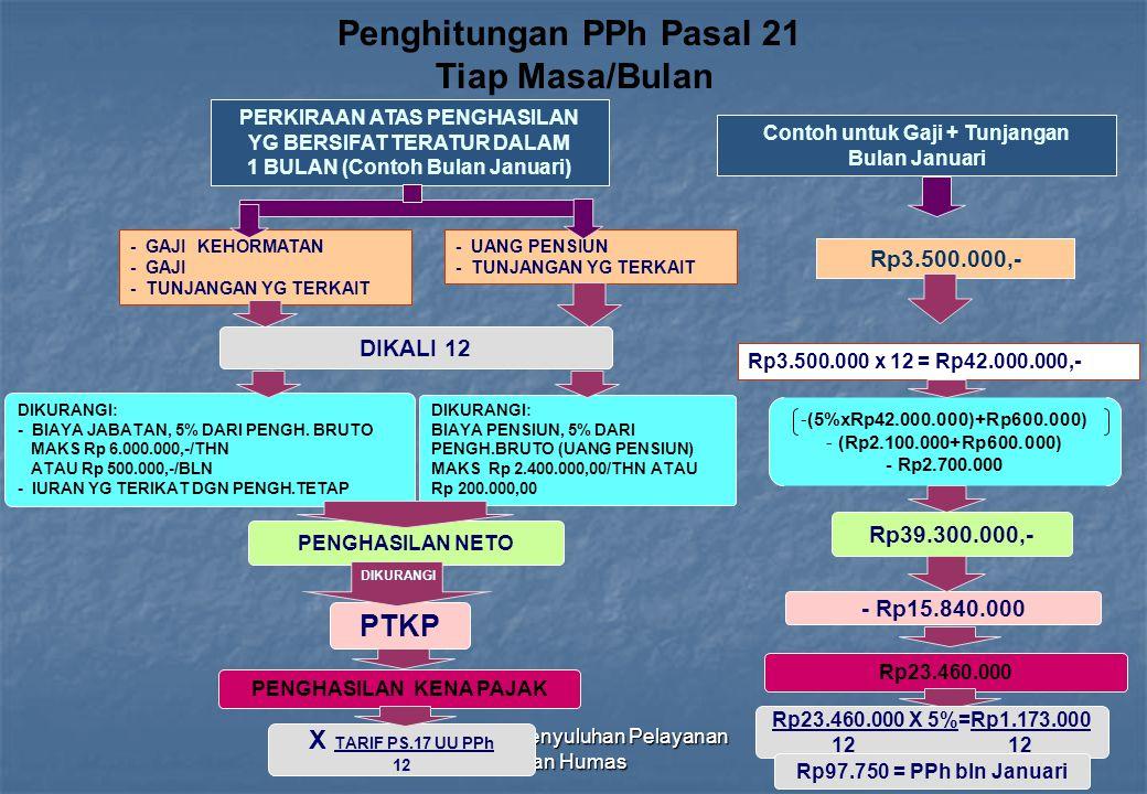Penghitungan PPh Pasal 21 Tiap Masa/Bulan