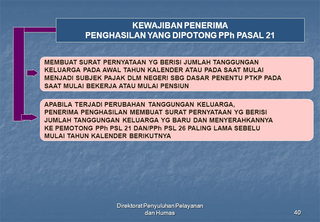 PENGHASILAN YANG DIPOTONG PPh PASAL 21