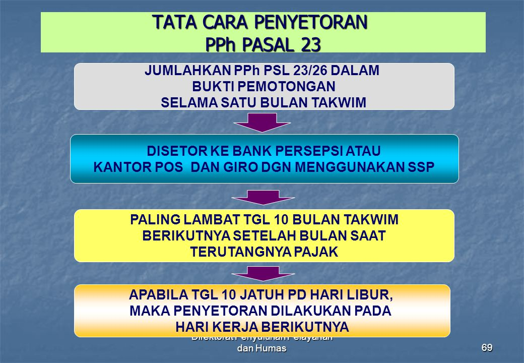 TATA CARA PENYETORAN PPh PASAL 23