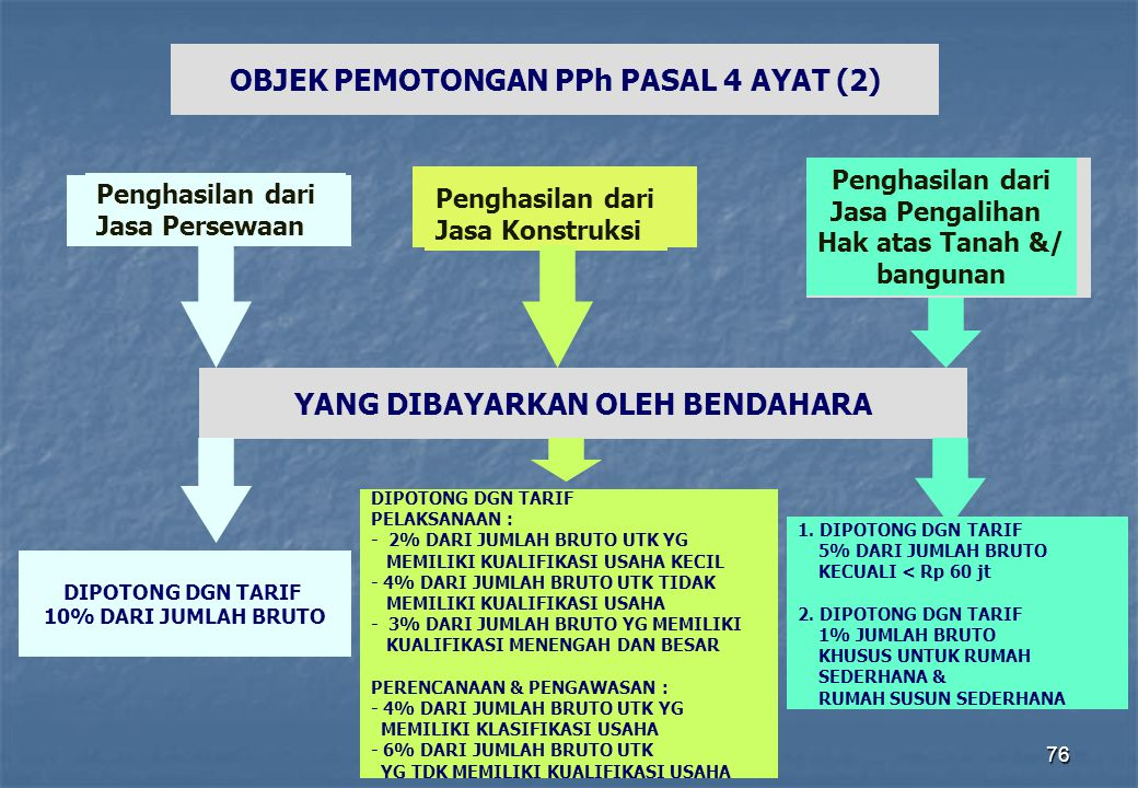 OBJEK PEMOTONGAN PPh PASAL 4 AYAT (2) YANG DIBAYARKAN OLEH BENDAHARA