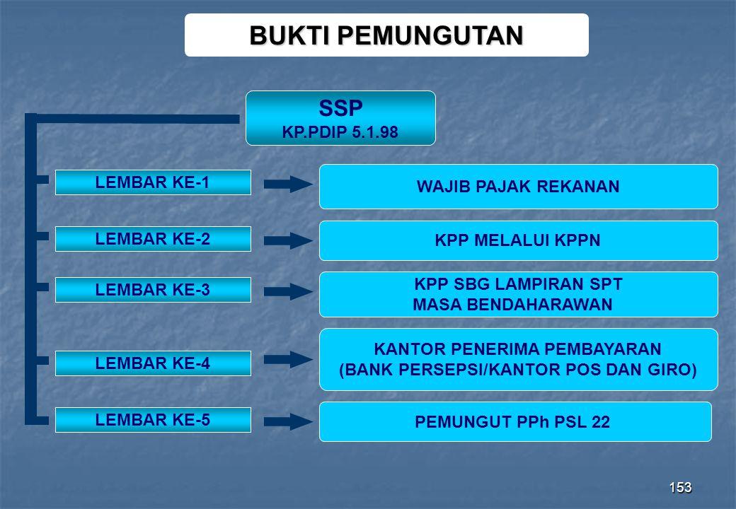 KANTOR PENERIMA PEMBAYARAN (BANK PERSEPSI/KANTOR POS DAN GIRO)