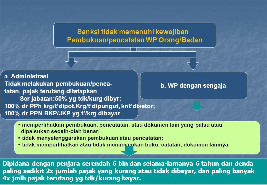 Sanksi tidak memenuhi kewajiban Pembukuan/pencatatan WP Orang/Badan