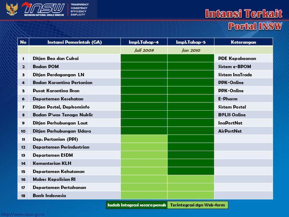 Instansi Pemerintah (GA) Sudah Integrasi secara penuh