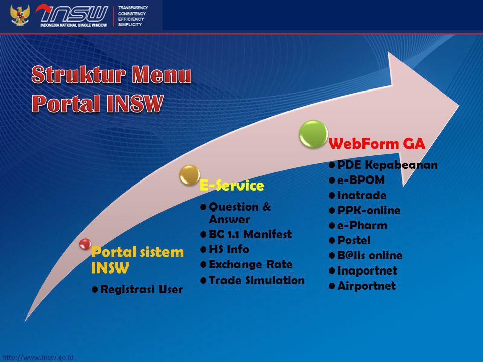 Struktur Menu Portal INSW Portal sistem INSW Registrasi User E-Service