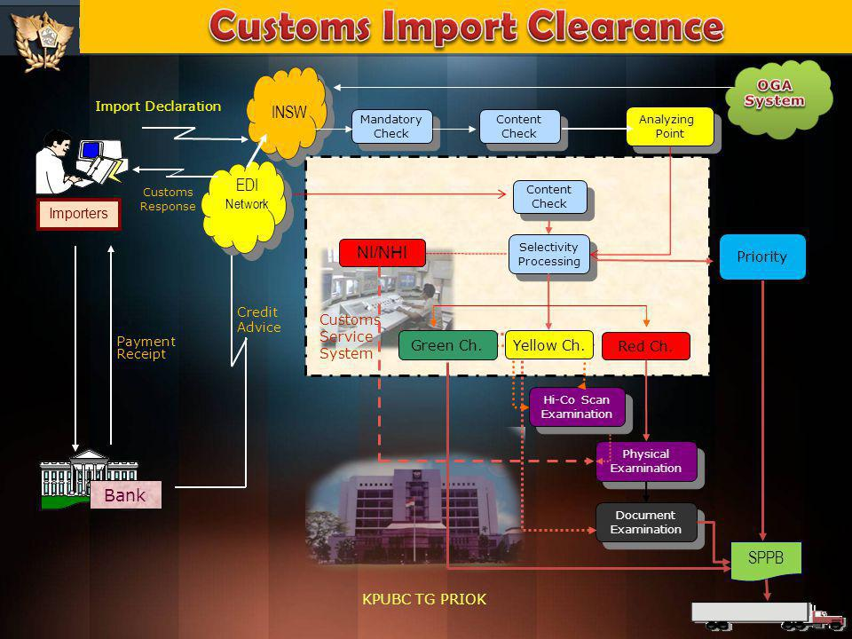 Customs Import Clearance